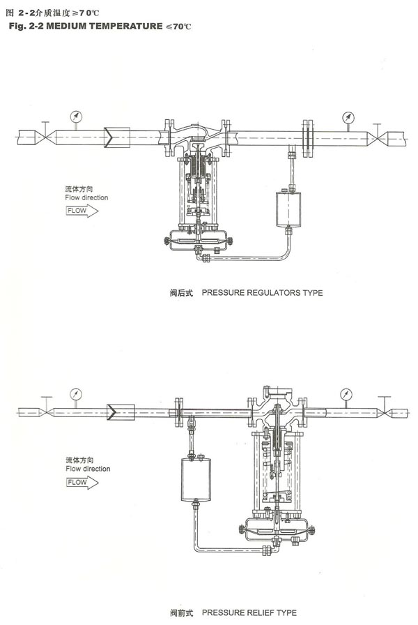 产品特点 . 本系列产品有单座(ZZYP)、套筒(ZZYM)、双座(ZZYN)三种结构;执行机构有薄膜式、活塞式二种;作用型式有减压用阀后压力调节(B型)和泄压用阀前压力调节(K型)。产品公称压力等级有PN16、40、64;阀体口径范围DN20~300;泄漏量等级有II级、级和VI级三档;流量特性为快开;压力分段调节从15~2500kPa。可按需要组合满足用户工况要求。 (1)自力式压力调节阀无需外加能源,能在无电无气的场所工作,既方便又节约了能源。 (2)压力分段范围细且互相交叉,调节精度高,